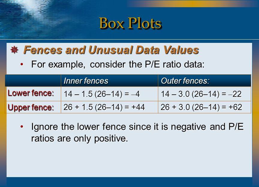 Box Plots Fences and Unusual Data Values