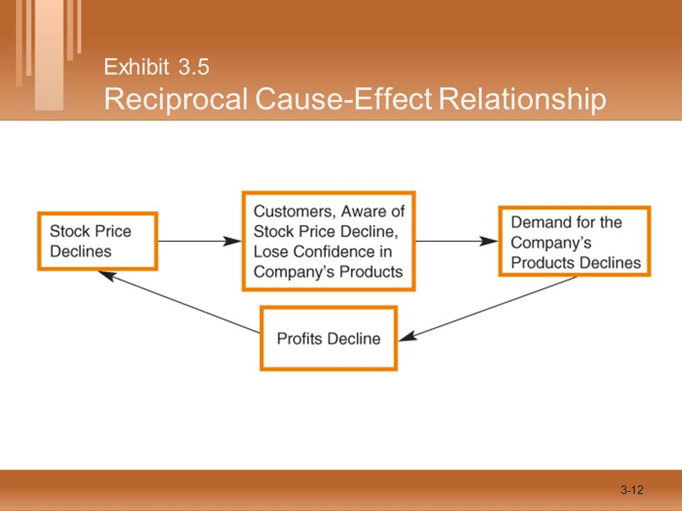 Exhibit 3.5 Reciprocal Cause-Effect Relationship