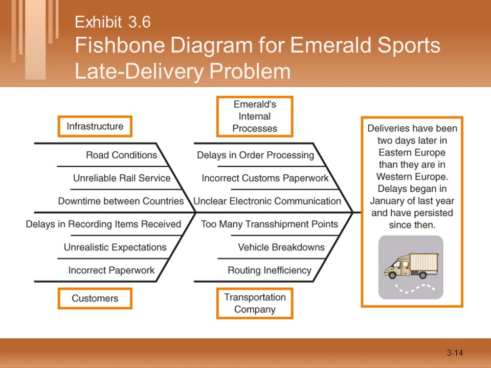 Exhibit 3.6 Fishbone Diagram for Emerald Sports Late-Delivery Problem