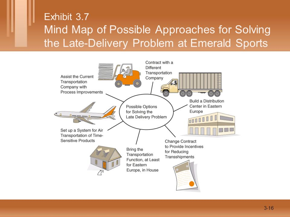 Exhibit 3.7 Mind Map of Possible Approaches for Solving the Late-Delivery Problem at Emerald Sports