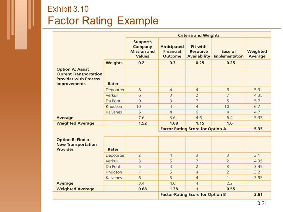 Exhibit 3.10 Factor Rating Example