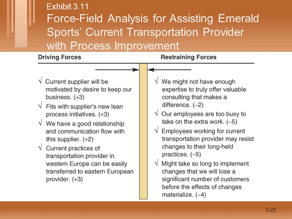 Exhibit 3.11 Force-Field Analysis for Assisting Emerald Sports' Current Transportation Provider with Process Improvement