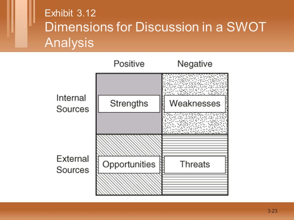 Exhibit 3.12 Dimensions for Discussion in a SWOT Analysis