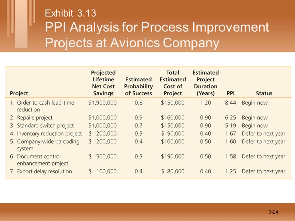 Exhibit 3.13 PPI Analysis for Process Improvement Projects at Avionics Company