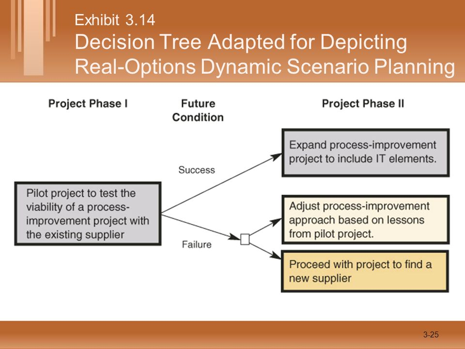 Exhibit 3.14 Decision Tree Adapted for Depicting Real-Options Dynamic Scenario Planning