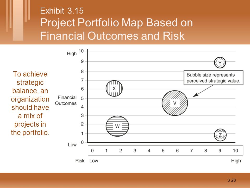 Exhibit 3.15 Project Portfolio Map Based on Financial Outcomes and Risk