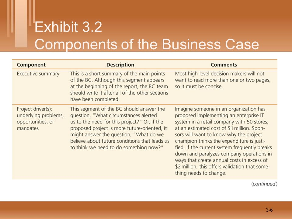 Exhibit 3.2 Components of the Business Case