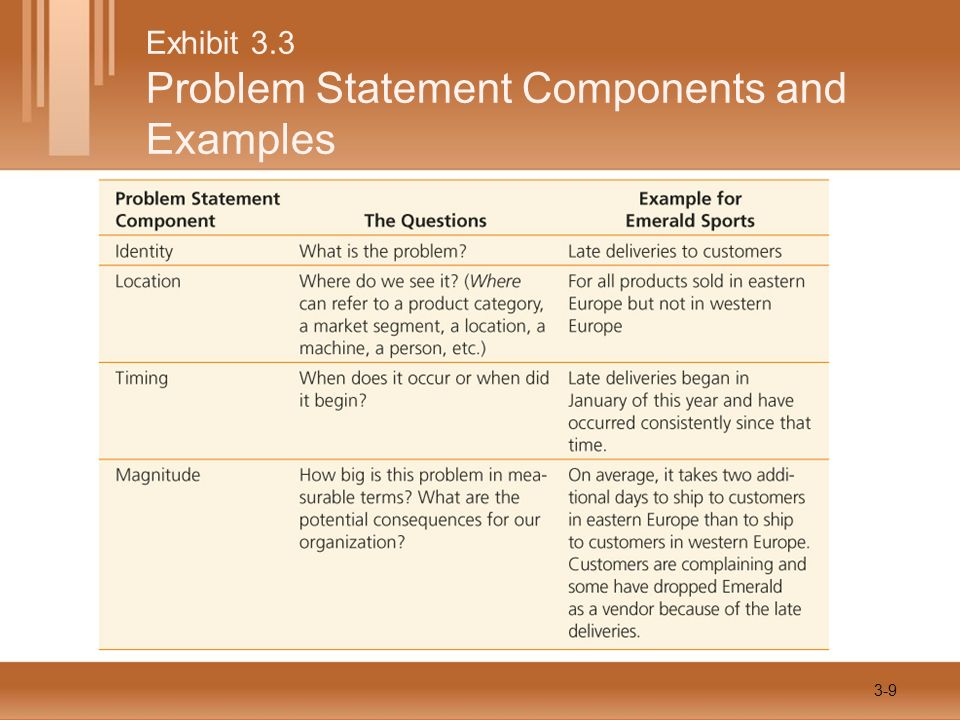 Exhibit 3.3 Problem Statement Components and Examples