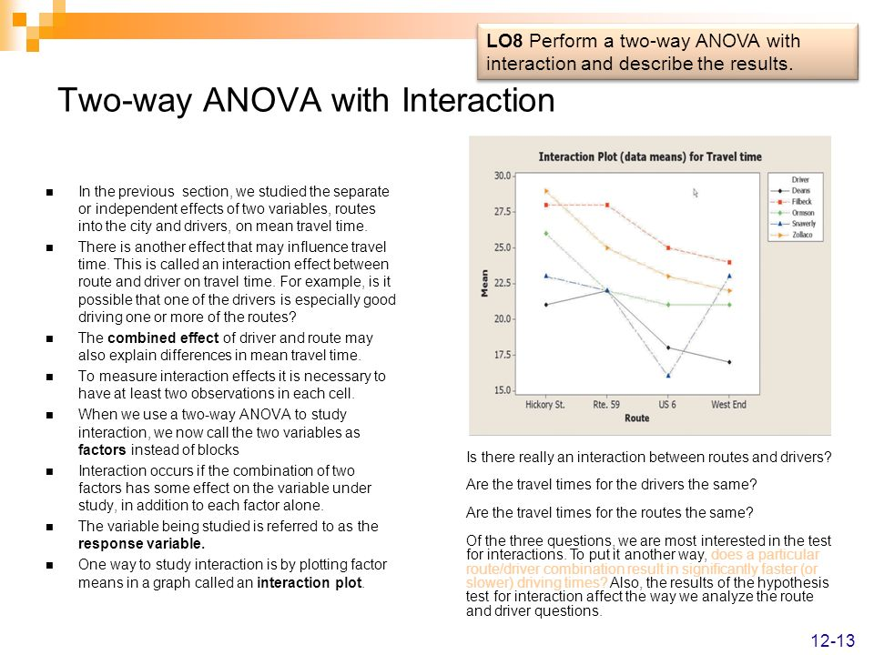 Two-way ANOVA with Interaction