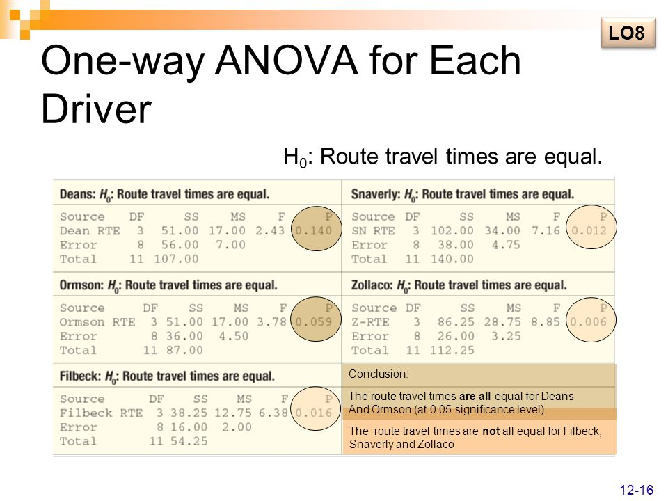 One-way ANOVA for Each Driver