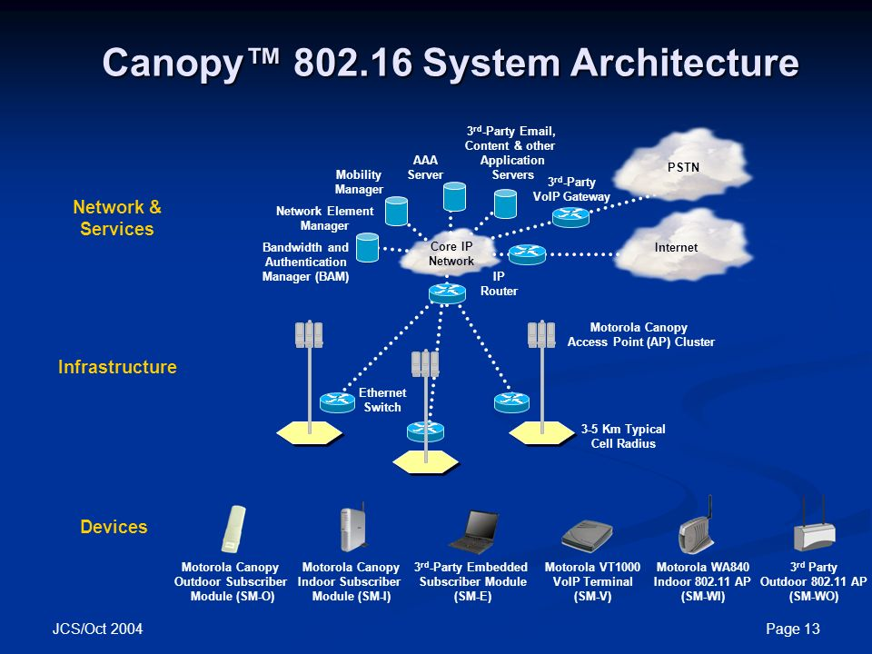 13 Canopy™ 802.16 System Architecture  sc 1 st  SlidePlayer & Motorola and WiMAX Motorola Canopy™ Wireless Broadband Products ...