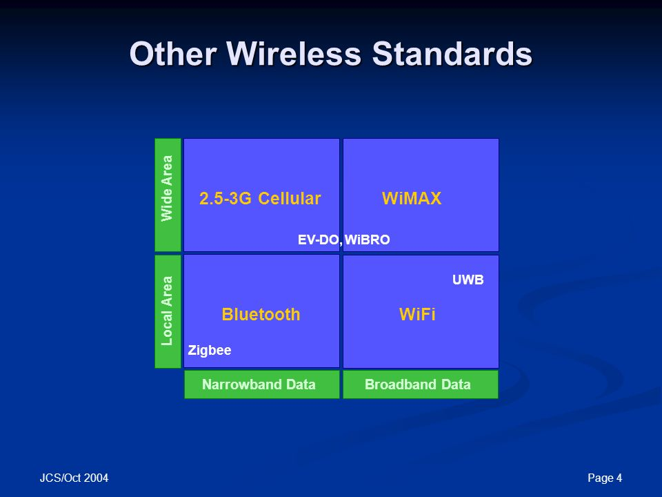 Other Wireless Standards  sc 1 st  SlidePlayer & Motorola and WiMAX Motorola Canopy™ Wireless Broadband Products ...