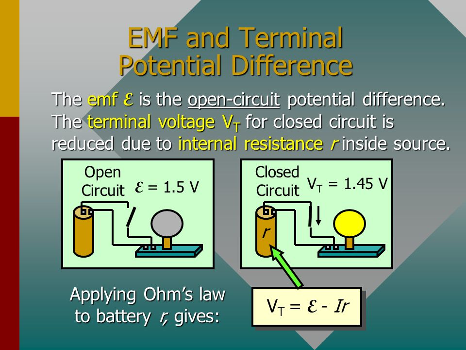 EMF and Terminal Potential Difference