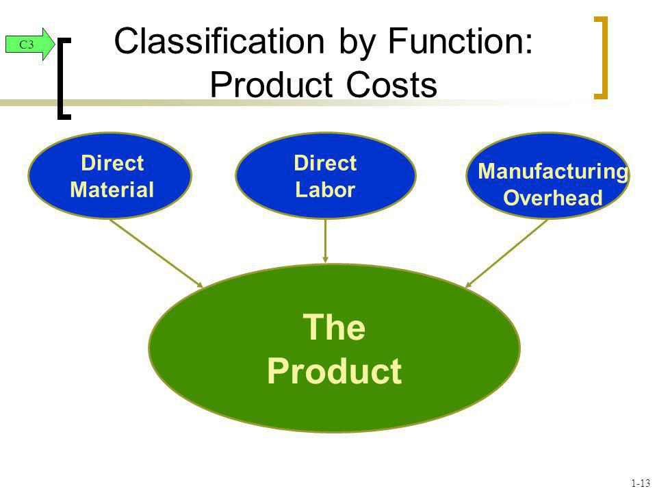 Classification by Function: Product Costs