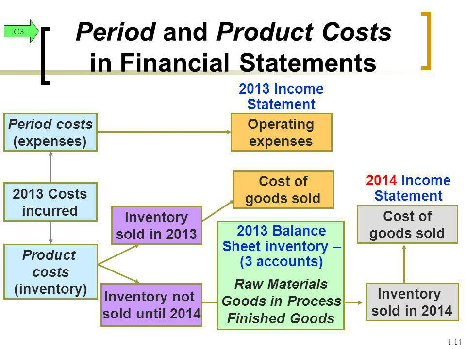 Period and Product Costs in Financial Statements