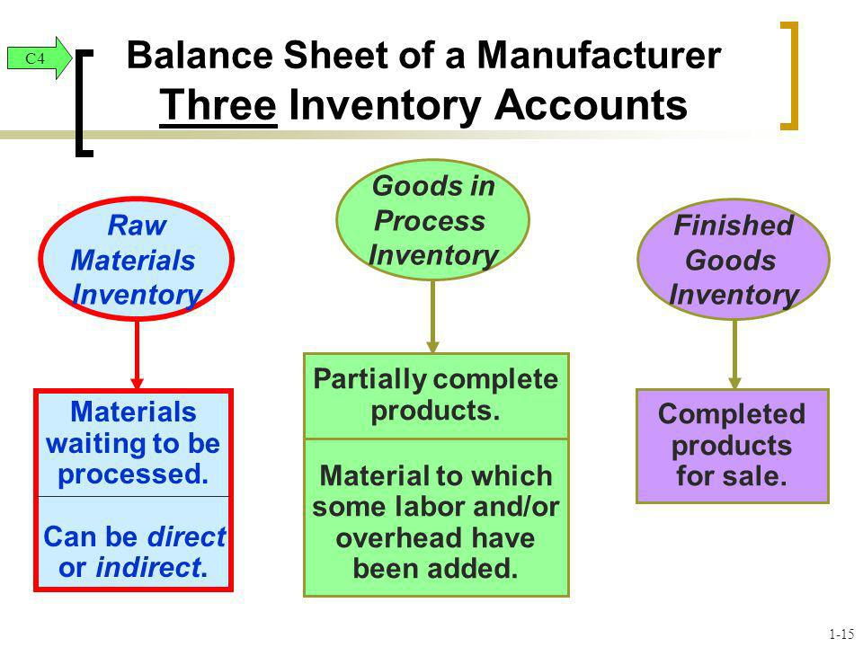 Balance Sheet of a Manufacturer Three Inventory Accounts