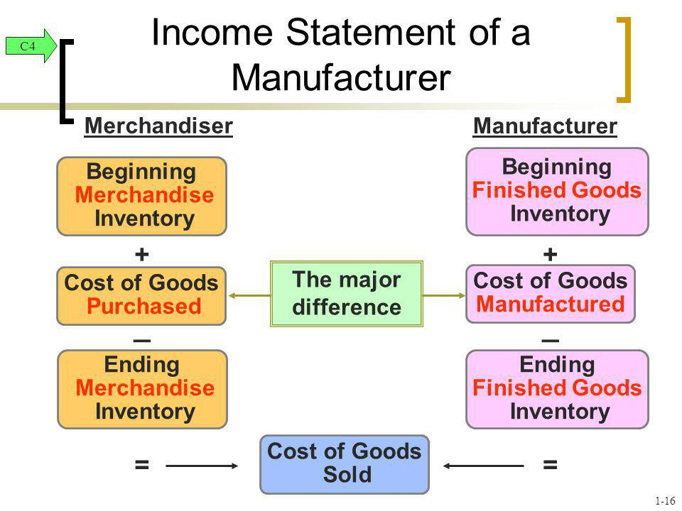 Income Statement of a Manufacturer