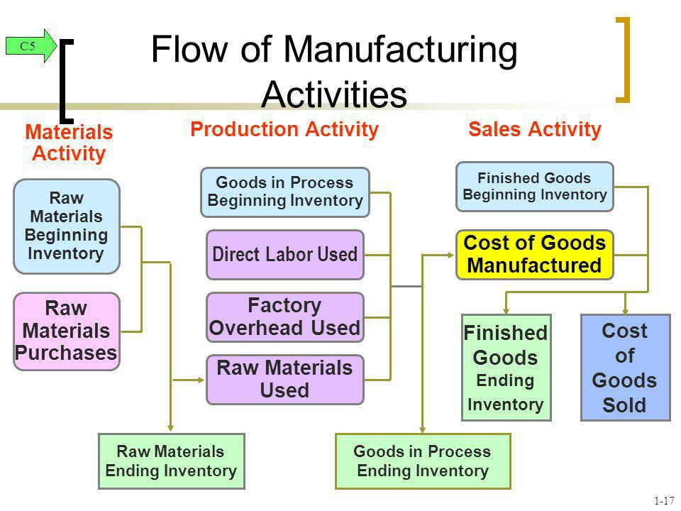 Flow of Manufacturing Activities
