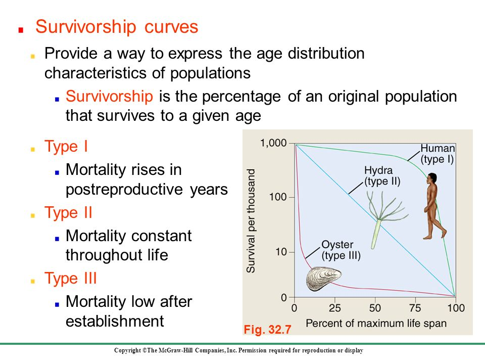 Survivorship curves Provide a way to express the age distribution characteristics of populations.