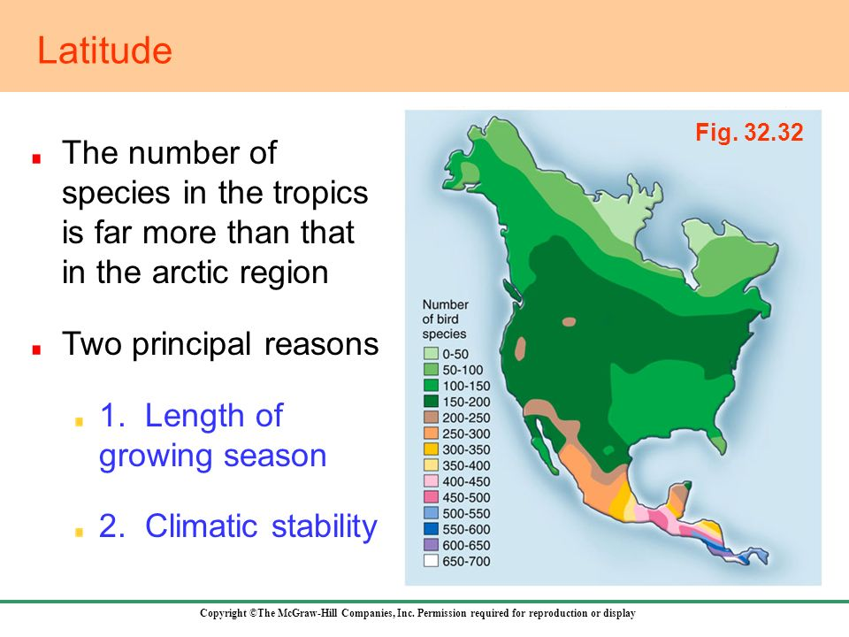 Latitude Fig The number of species in the tropics is far more than that in the arctic region.