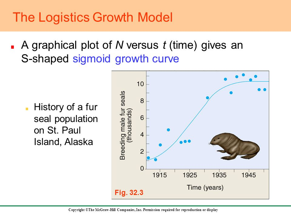 The Logistics Growth Model