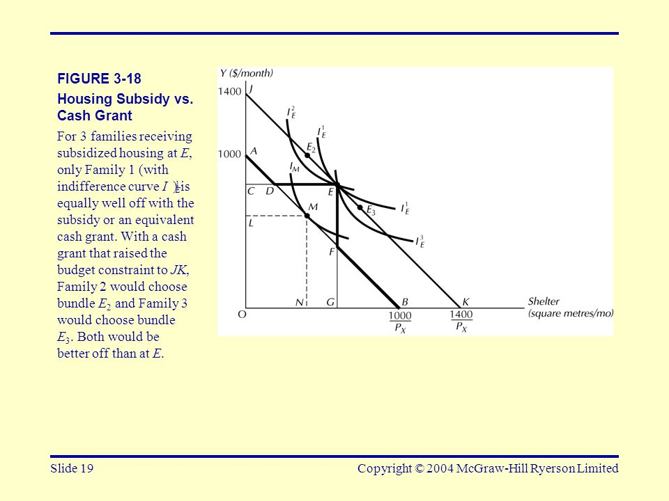 Housing Subsidy vs. Cash Grant