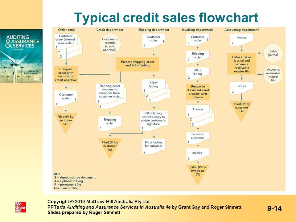 Typical credit sales flowchart