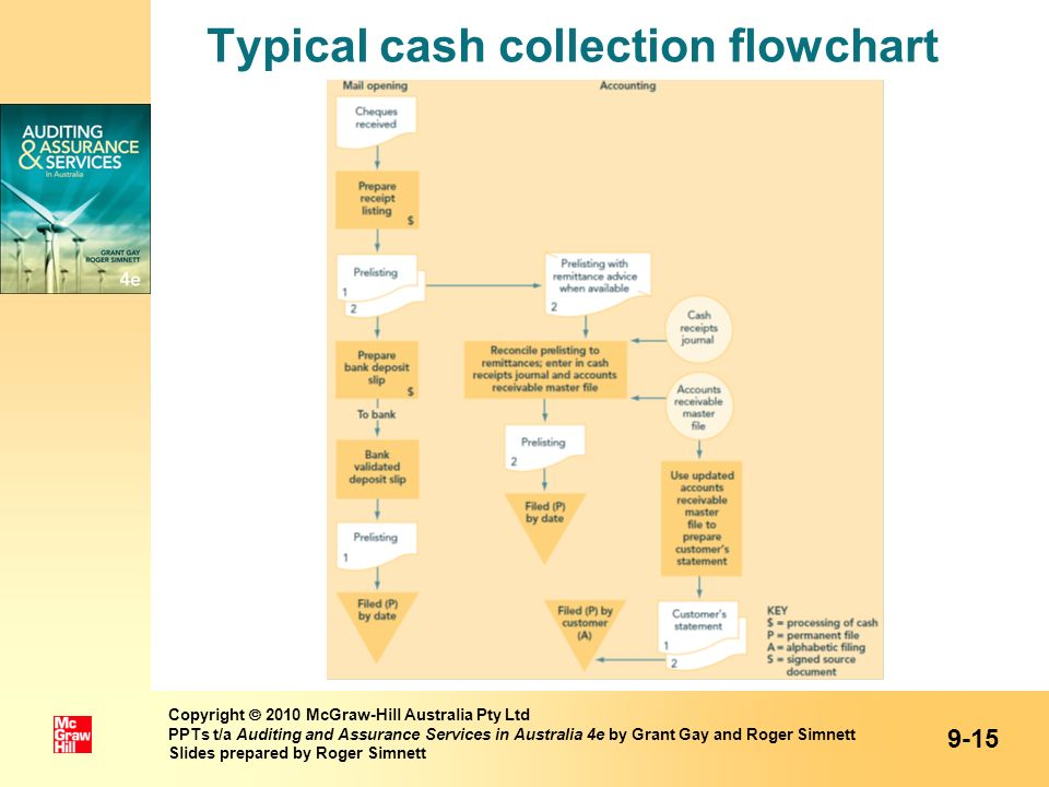 Typical cash collection flowchart