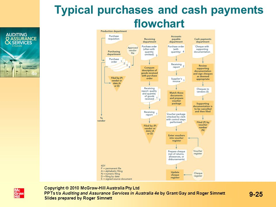Typical purchases and cash payments flowchart