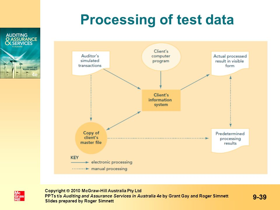 Processing of test data