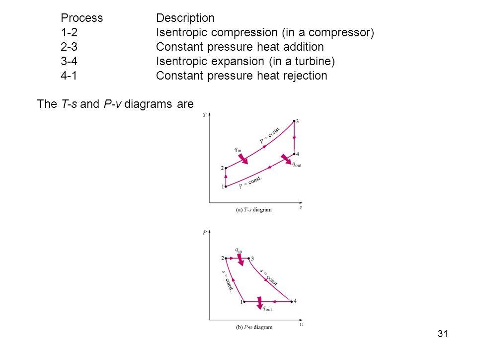 Process Description 1-2 Isentropic compression (in a compressor) 2-3 Constant pressure heat addition.