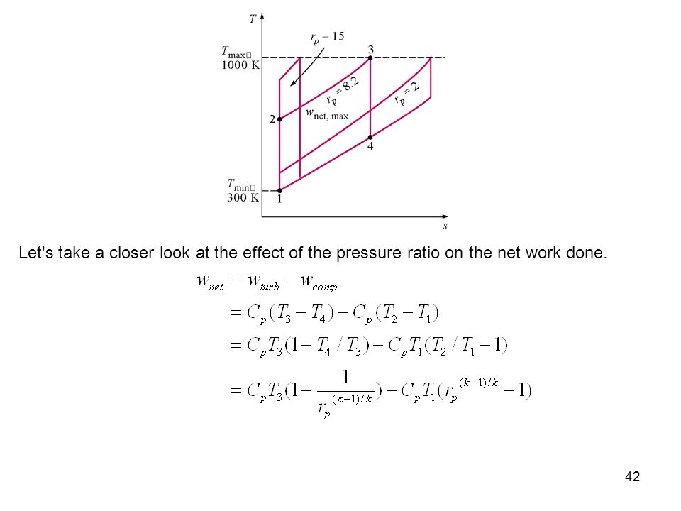 Let s take a closer look at the effect of the pressure ratio on the net work done.