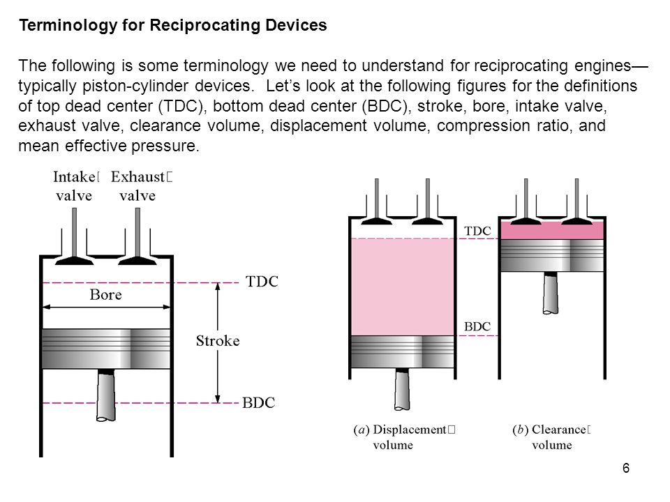 Terminology for Reciprocating Devices