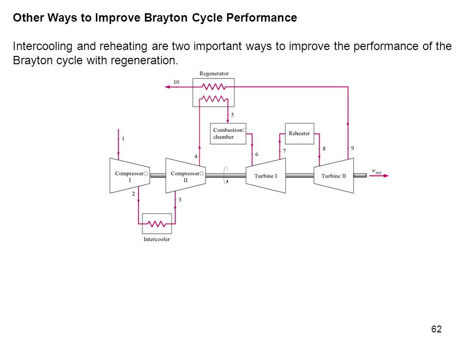 Other Ways to Improve Brayton Cycle Performance