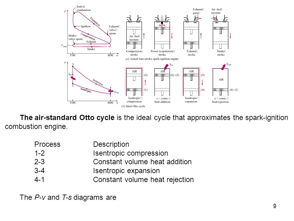 The air-standard Otto cycle is the ideal cycle that approximates the spark-ignition combustion engine.