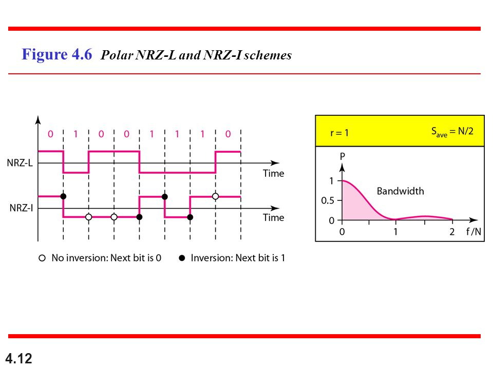 Figure 4.6 Polar NRZ-L and NRZ-I schemes