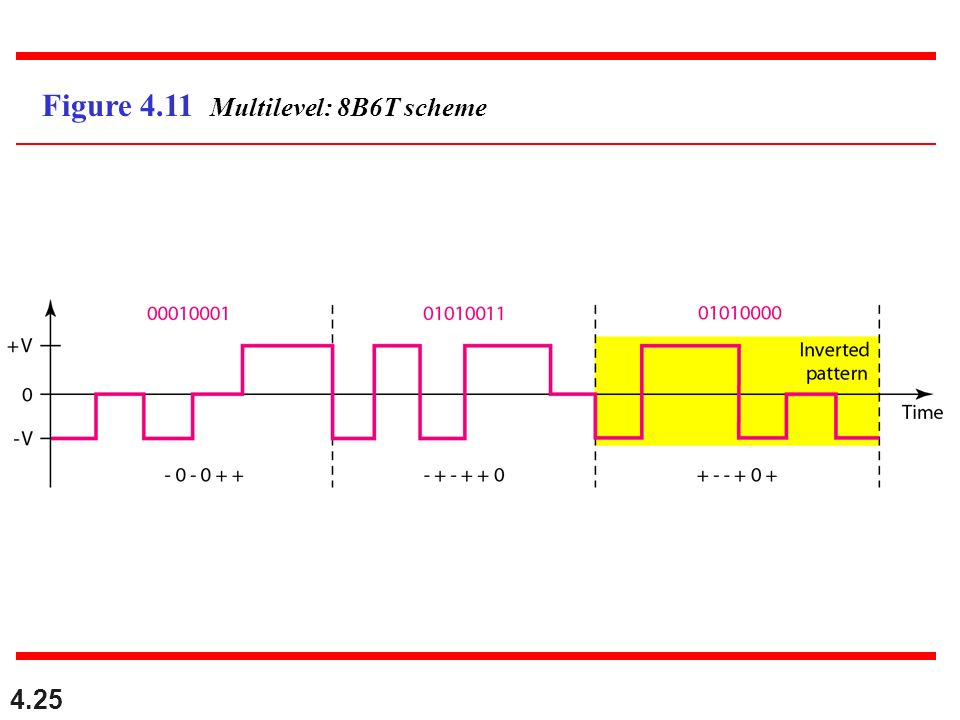 Figure 4.11 Multilevel: 8B6T scheme