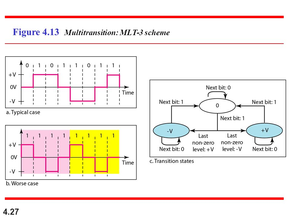 Figure 4.13 Multitransition: MLT-3 scheme