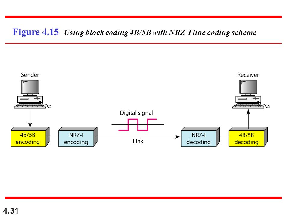 Figure 4.15 Using block coding 4B/5B with NRZ-I line coding scheme