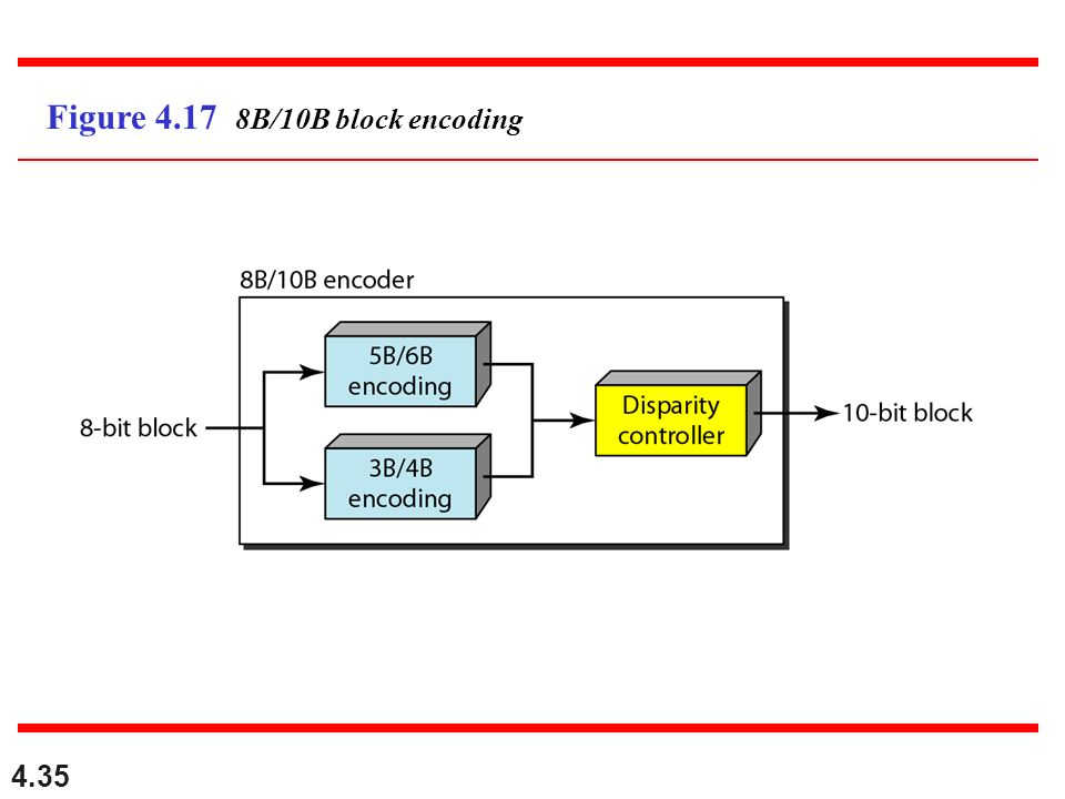 Figure 4.17 8B/10B block encoding