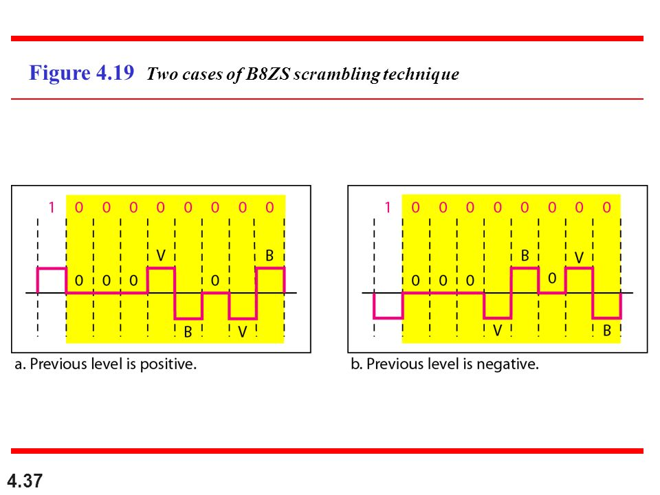 Figure 4.19 Two cases of B8ZS scrambling technique