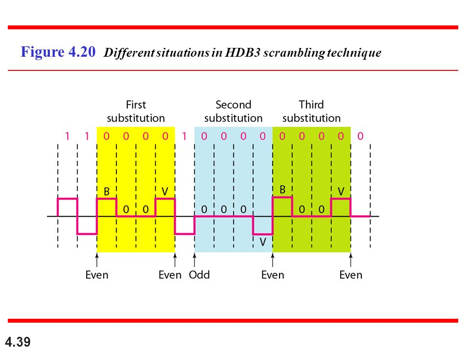 Figure 4.20 Different situations in HDB3 scrambling technique
