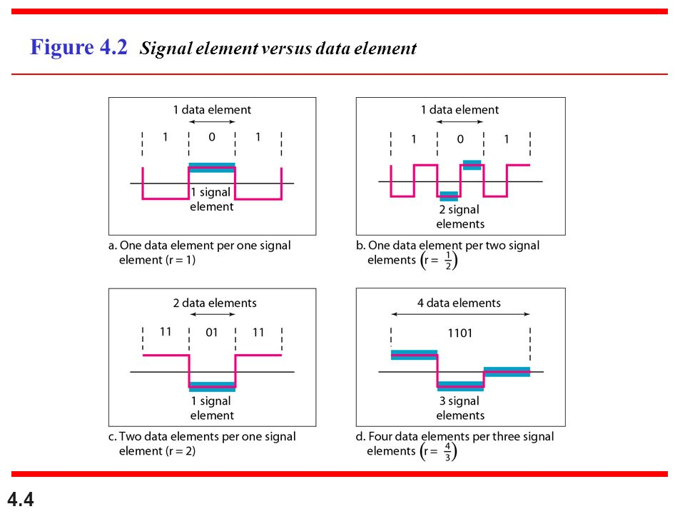 Figure 4.2 Signal element versus data element