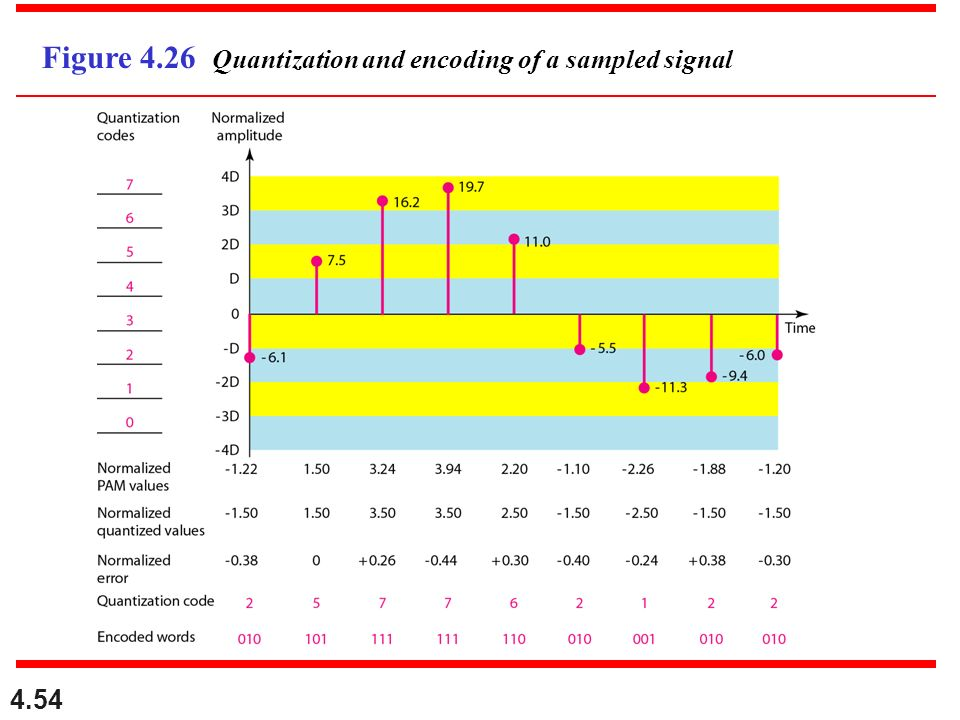 Figure 4.26 Quantization and encoding of a sampled signal