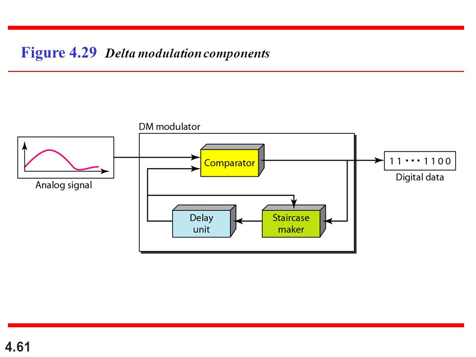 Figure 4.29 Delta modulation components