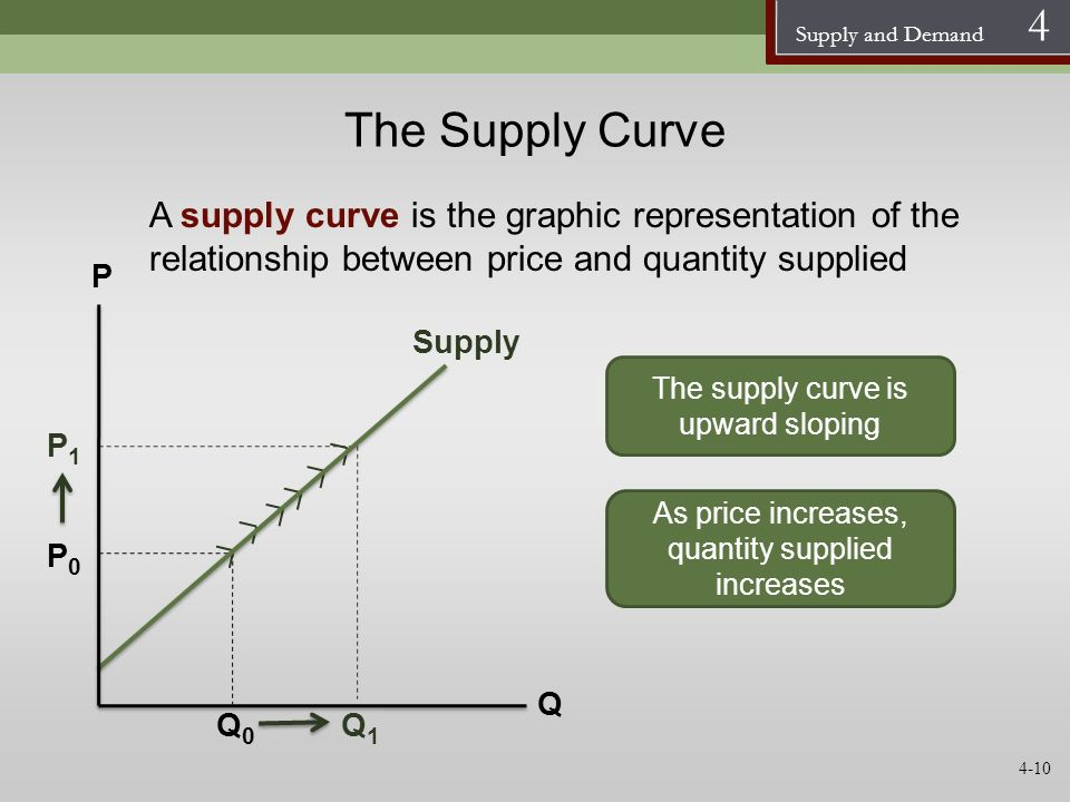 The Supply Curve A supply curve is the graphic representation of the relationship between price and quantity supplied.