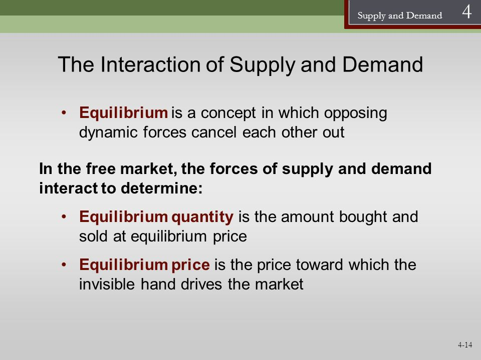 The Interaction of Supply and Demand