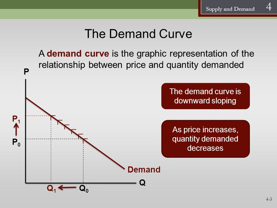 The Demand Curve A demand curve is the graphic representation of the relationship between price and quantity demanded.