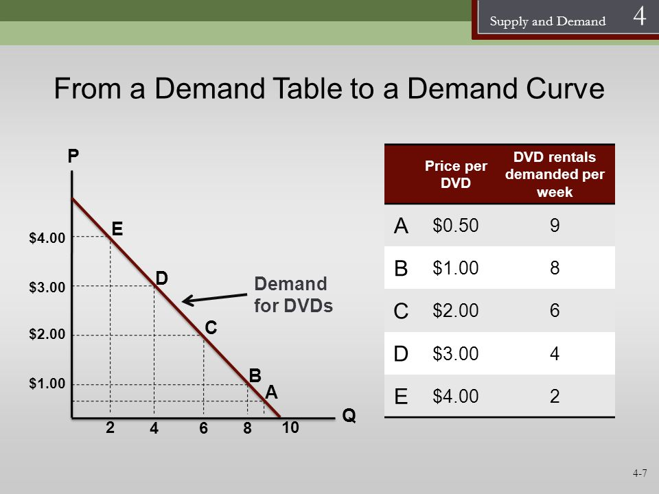 From a Demand Table to a Demand Curve