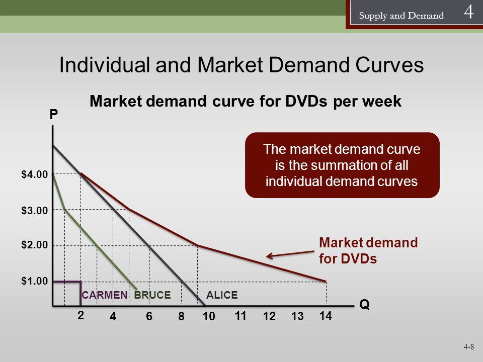 Individual and Market Demand Curves